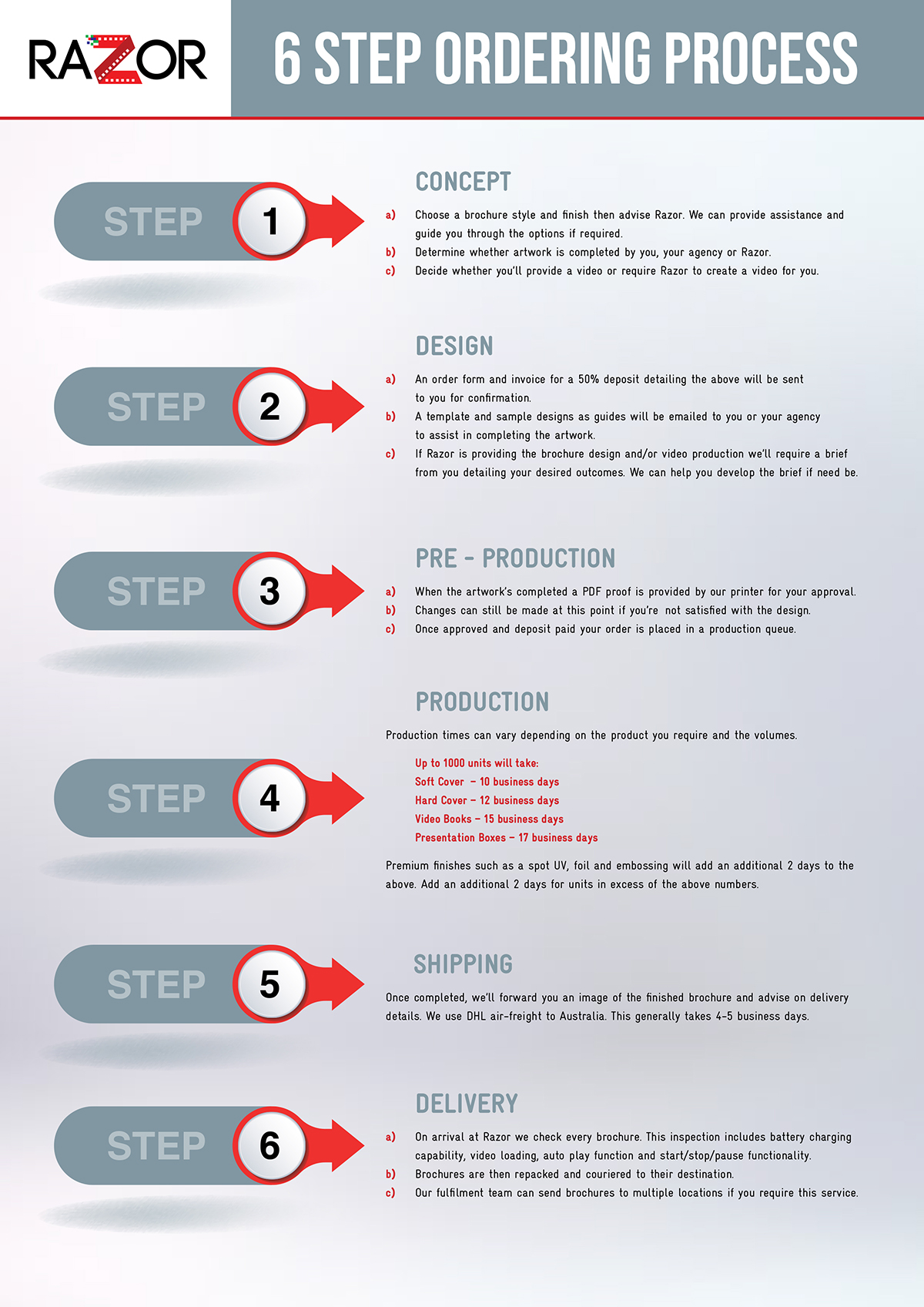 Razor 6 steps to a great video brochure